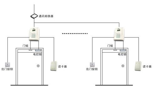 rs485转换器 用于停车场
